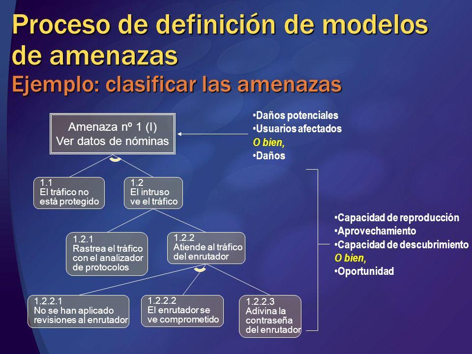 Proceso de definición de modelos de amenazas Ejemplo: clasificar las amenazas Amenaza nº 1 (I) Ver datos de nóminas 1.1 El tráfico no está protegido 1