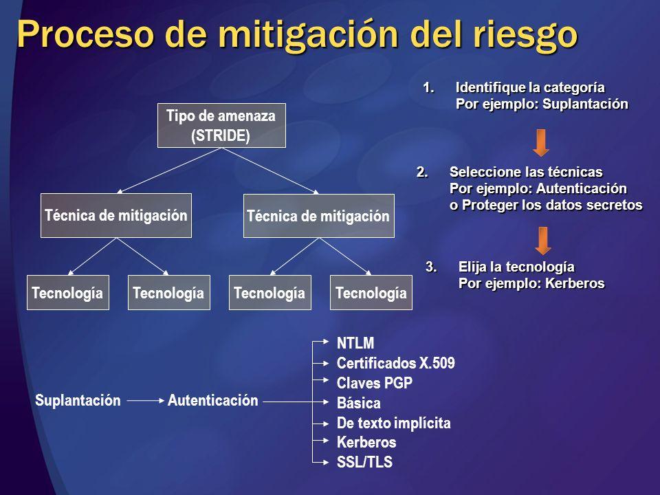 Proceso de mitigación del riesgo Tipo de amenaza (STRIDE) Técnica de mitigación Tecnología SuplantaciónAutenticación NTLM Certificados X.509 Claves PG
