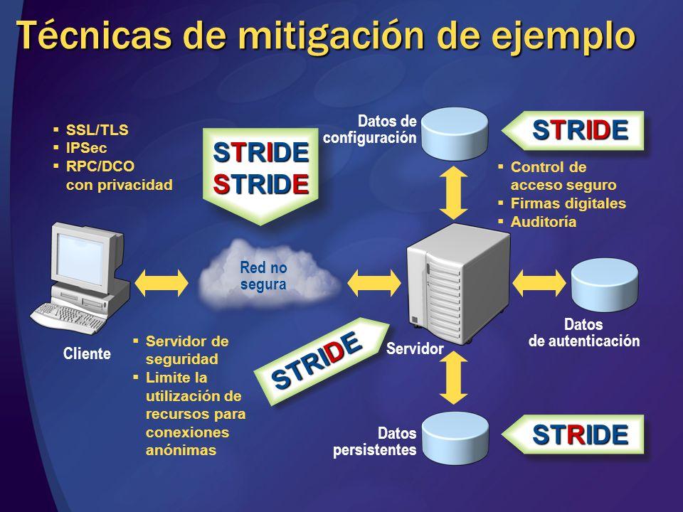 Técnicas de mitigación de ejemplo Cliente Servidor Datos persistentes Datos de autenticación Datos de configuración STRIDE SSL/TLS IPSec RPC/DCO con p