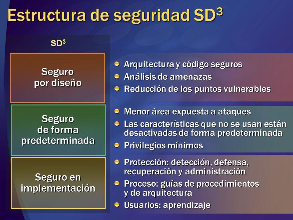 SD 3 Seguro por diseño Seguro de forma predeterminada Seguro en implementación Arquitectura y código seguros Análisis de amenazas Reducción de los pun