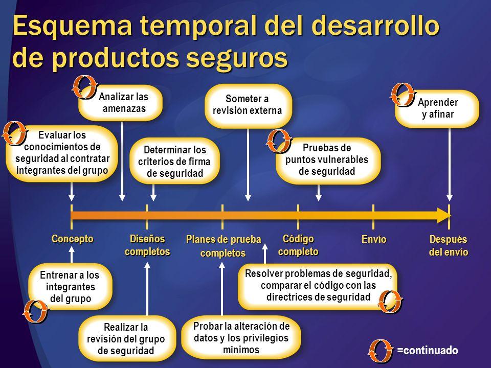 Esquema temporal del desarrollo de productos seguros Planes de prueba completos Diseñoscompletos Concepto Códigocompleto Envío Después del envío Prueb