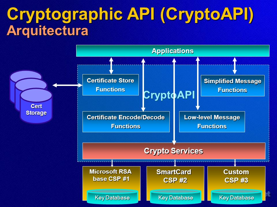 CryptoAPI Crypto Services Microsoft RSA base CSP #1 Certificate Store Functions Applications SmartCard CSP #2 Custom CSP #3 Key Database Simplified Me