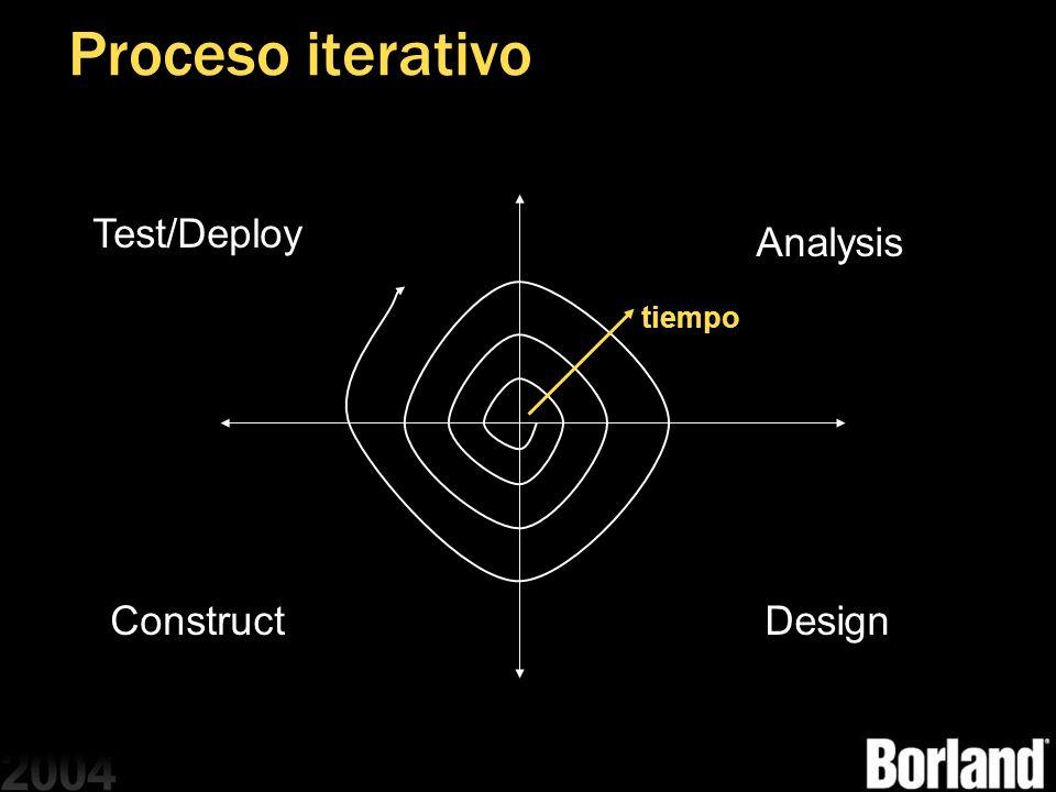 Proceso iterativo Analysis ConstructDesign Test/Deploy tiempo
