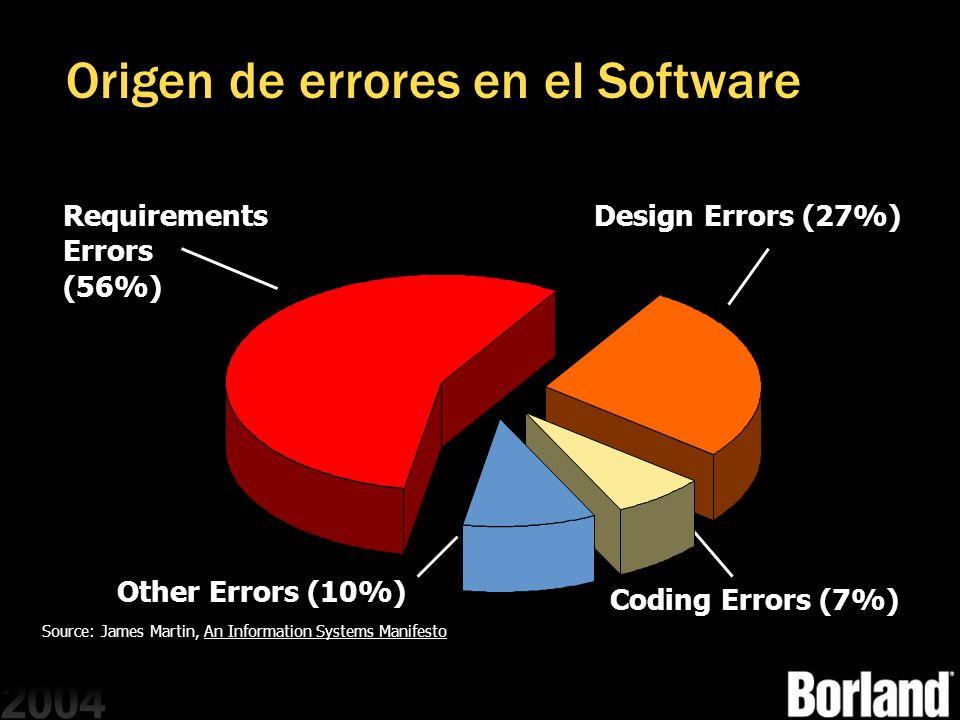 Origen de errores en el Software Requirements Errors (56%) Requirements Errors (56%) Other Errors (10%) Coding Errors (7%) Design Errors (27%) Source:
