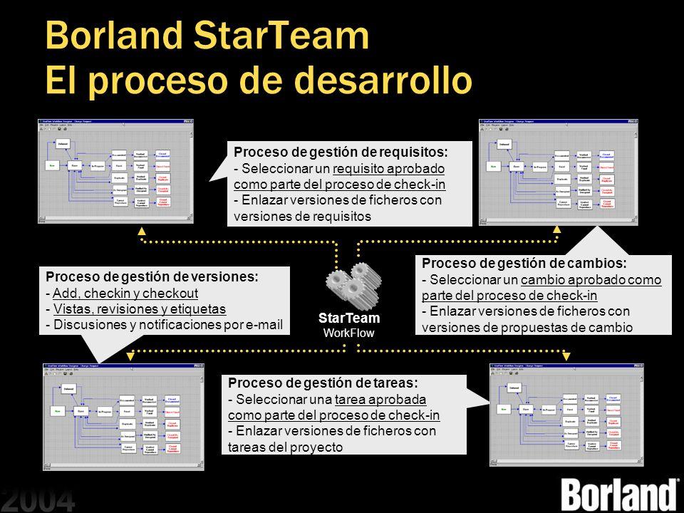 Borland StarTeam El proceso de desarrollo StarTeam WorkFlow Proceso de gestión de requisitos: - - Seleccionar un requisito aprobado como parte del pro