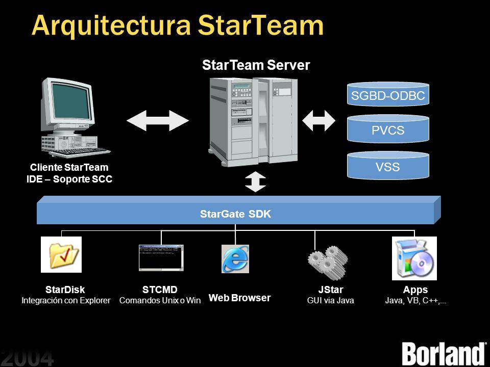 Arquitectura StarTeam SGBD-ODBC PVCS VSS StarGate SDK StarDisk Integración con Explorer STCMD Comandos Unix o Win Web Browser JStar GUI via Java Apps