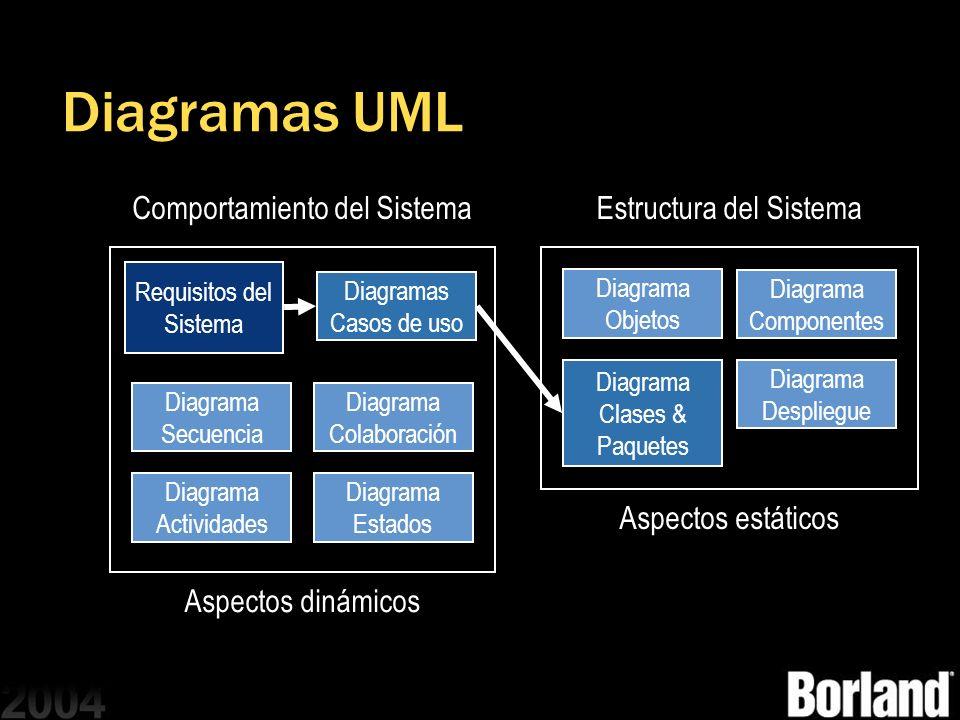 Diagramas UML Requisitos del Sistema Diagramas Casos de uso Diagrama Clases & Paquetes Diagrama Objetos Diagrama Componentes Diagrama Despliegue Compo