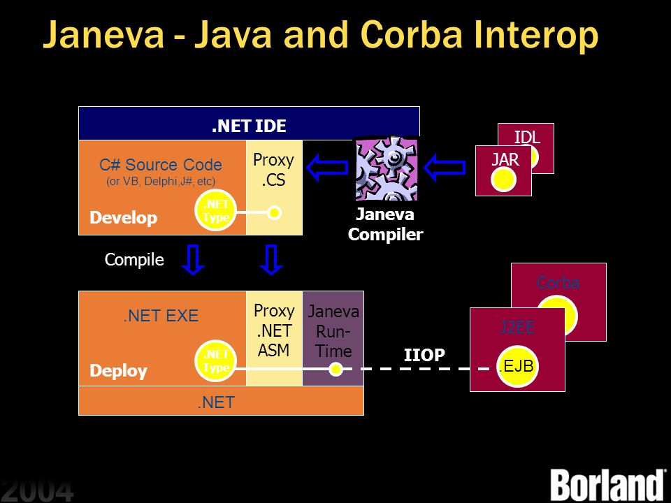 Janeva - Java and Corba Interop.NET Janeva Run- Time Corba Proxy.NET ASM.NET EXE J2EE Proxy.CS C# Source Code (or VB, Delphi,J#, etc).NET IDE.EJB IIOP