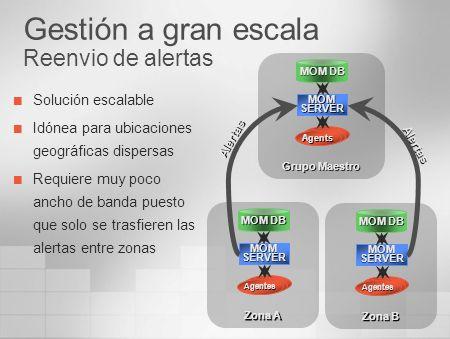 Gestión a gran escala Reenvio de alertas Solución escalable Idónea para ubicaciones geográficas dispersas Requiere muy poco ancho de banda puesto que