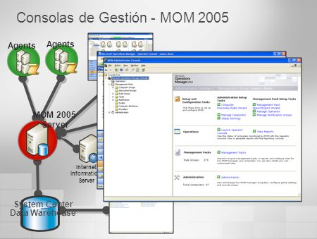 Operator Console Reporting Internet Information Server HTTP Administrator Console Consolas de Gestión - MOM 2005 System Center Data Warehouse MOM 2005