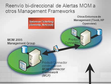 Reenvío bi-direccional de Alertas MOM a otros Management Frameworks Otros Entornos de Management (Tivoli, HP Openview) MOM 2005 Management Group Produ