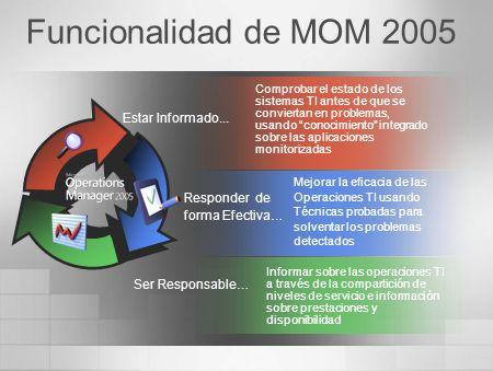 MOM 2005: Características Gestión de Eventos y Prestaciones Monitorización de Aplicaciones y Servicios Automatización Informes Listo para grandes corporaciones Disponible para medianos entornos (Workgroup Edition)
