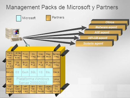 Otros Management Packs de Microsoft y Partners Microsoft Partners Lotus Domino SAP R/3 Security NAI Net Shield Exch Plus OS Plus Tivoli Integ Veritas