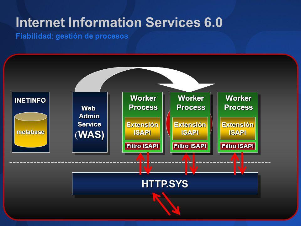 Internet Information Services 6.0 Fiabilidad: gestión de procesos HTTP.SYSHTTP.SYS WebAdminService WAS) ( WAS)WebAdminService Extensión ISAPI Filtro I