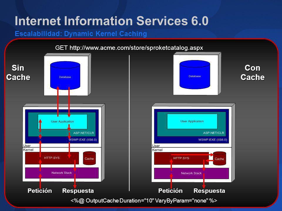 Internet Information Services 6.0 Escalabilidad: Dynamic Kernel Caching GET http://www.acme.com/store/sproketcatalog.aspx PeticiónRespuesta SinCacheCo
