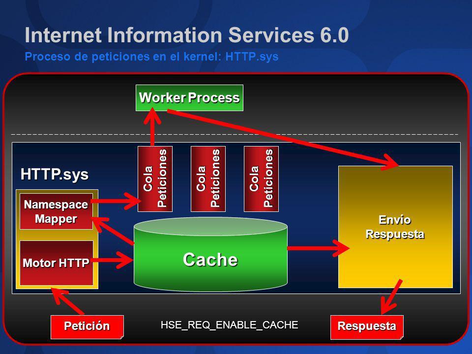 Internet Information Services 6.0 Proceso de peticiones en el kernel: HTTP.sys Cache Motor HTTP NamespaceMapper Cola Peticiones Envío Respuesta Petici