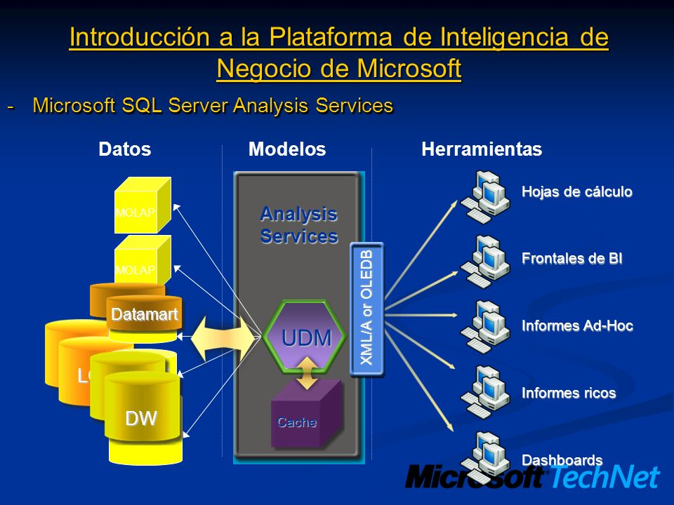 Introducción a la Plataforma de Inteligencia de Negocio de Microsoft -Microsoft SQL Server Reporting Services SQL Server Catalog Report Server Delivery Delivery Targets (E-mail, File share, Custom) Security Services (NT, Passport, Custom) Security Data Sources (SQL, OLE DB, ODBC, Oracle, Custom) Output Formats (HTML, Excel, PDF, Custom) Report Processing Browser Custom App URLWMIWeb Service Data Retrieval Rendering Management