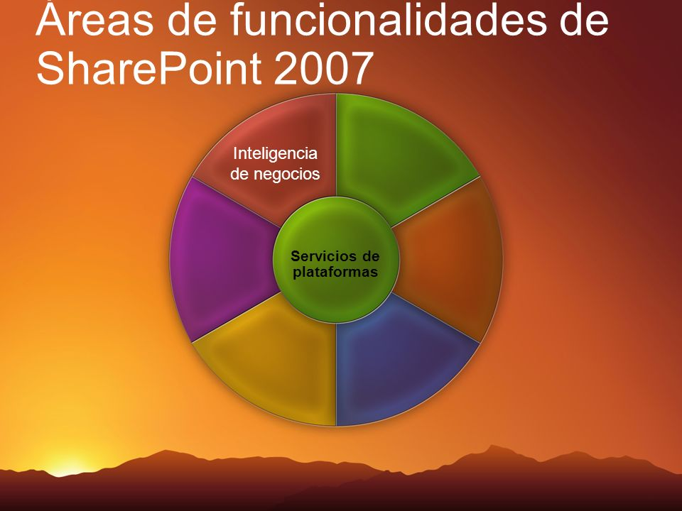 Áreas de funcionalidades de SharePoint 2007 Inteligencia de negocios Servicios de plataformas