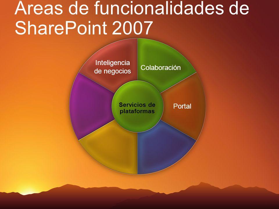 Áreas de funcionalidades de SharePoint 2007 Colaboración Inteligencia de negocios Portal Servicios de plataformas