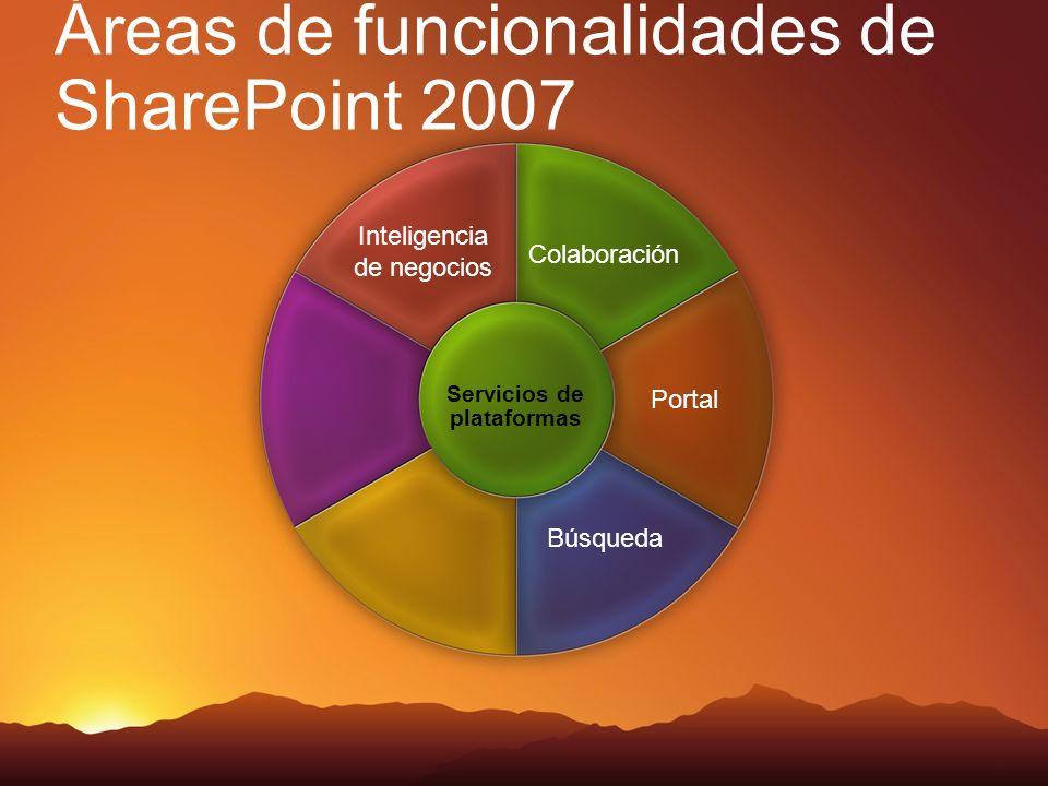 Áreas de funcionalidades de SharePoint 2007 Colaboración Inteligencia de negocios Portal Búsqueda Servicios de plataformas