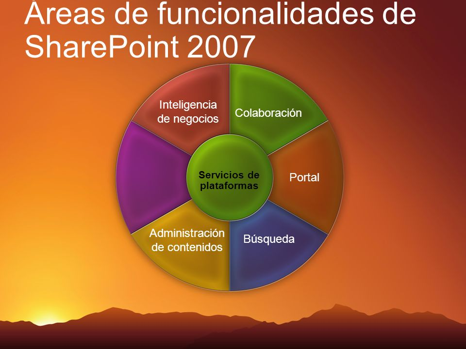 Áreas de funcionalidades de SharePoint 2007 Colaboración Inteligencia de negocios Portal Búsqueda Administración de contenidos Servicios de plataformas