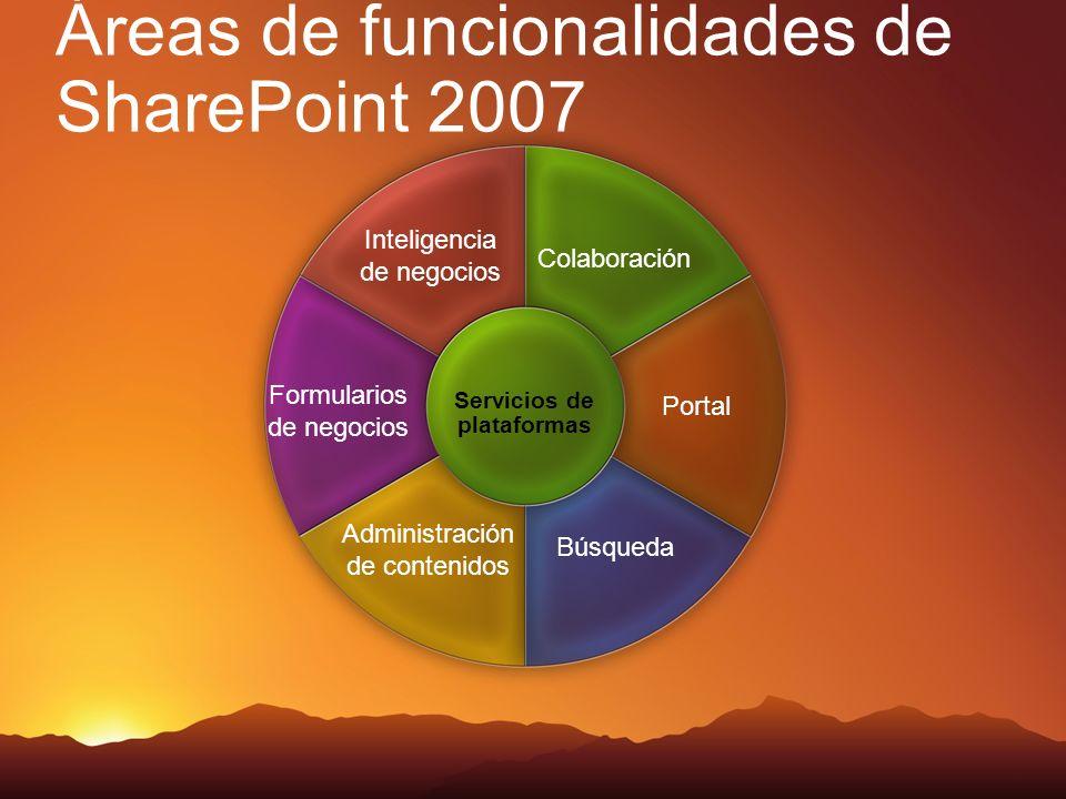 Áreas de funcionalidades de SharePoint 2007 Colaboración Inteligencia de negocios Portal Formularios de negocios Búsqueda Administración de contenidos Servicios de plataformas