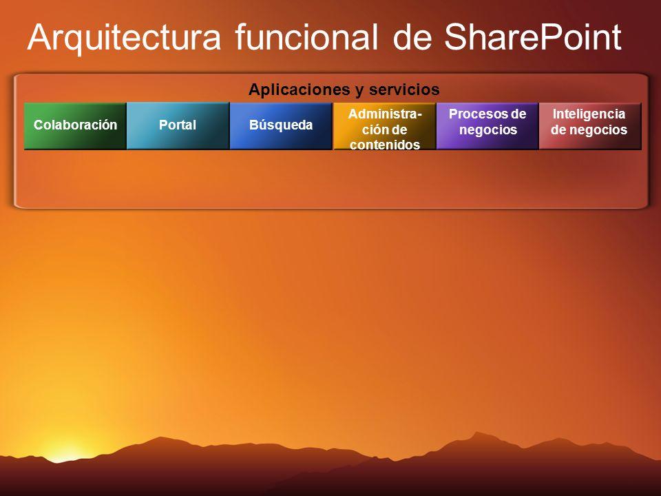 Aplicaciones y servicios Arquitectura funcional de SharePoint Colaboración Portal Búsqueda Administra- ción de contenidos Procesos de negocios Inteligencia de negocios