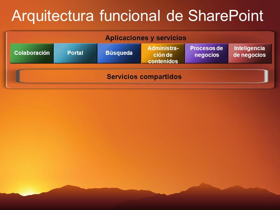 Aplicaciones y servicios Colaboración Portal Búsqueda Administra- ción de contenidos Procesos de negocios Inteligencia de negocios Servicios compartidos Arquitectura funcional de SharePoint