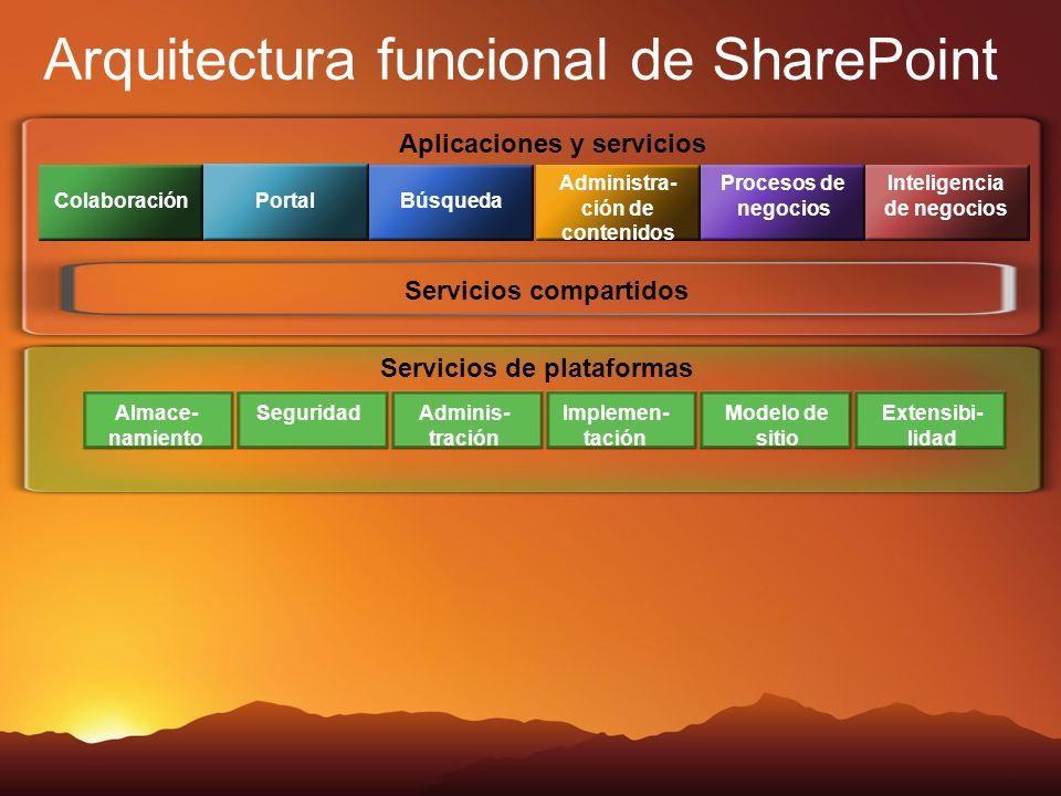 Servicios de plataformas Aplicaciones y servicios Colaboración Portal Búsqueda Administra- ción de contenidos Procesos de negocios Inteligencia de neg