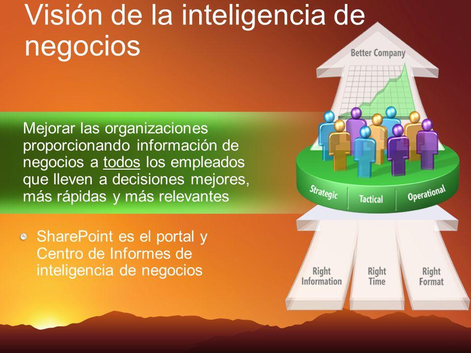 Mejorar las organizaciones proporcionando información de negocios a todos los empleados que lleven a decisiones mejores, más rápidas y más relevantes SharePoint es el portal y Centro de Informes de inteligencia de negocios Visión de la inteligencia de negocios