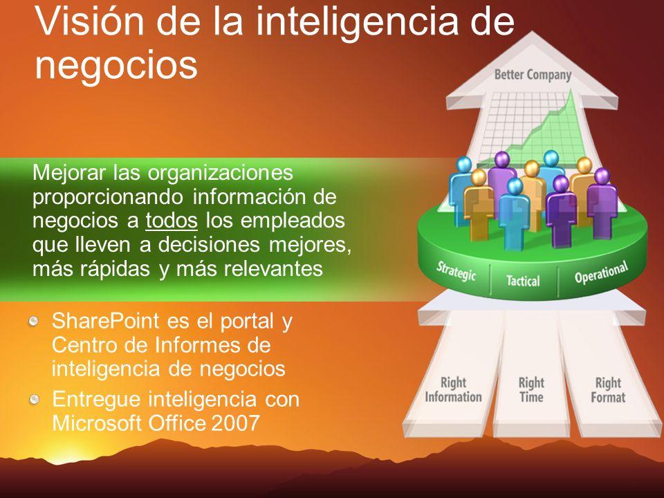 Mejorar las organizaciones proporcionando información de negocios a todos los empleados que lleven a decisiones mejores, más rápidas y más relevantes SharePoint es el portal y Centro de Informes de inteligencia de negocios Visión de la inteligencia de negocios Entregue inteligencia con Microsoft Office 2007