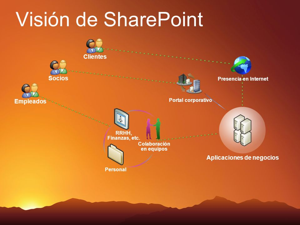 Visión de SharePoint Portal corporativo Presencia en Internet EmpleadosClientesSocios Aplicaciones de negocios RRHH, Finanzas, etc. Colaboración en eq