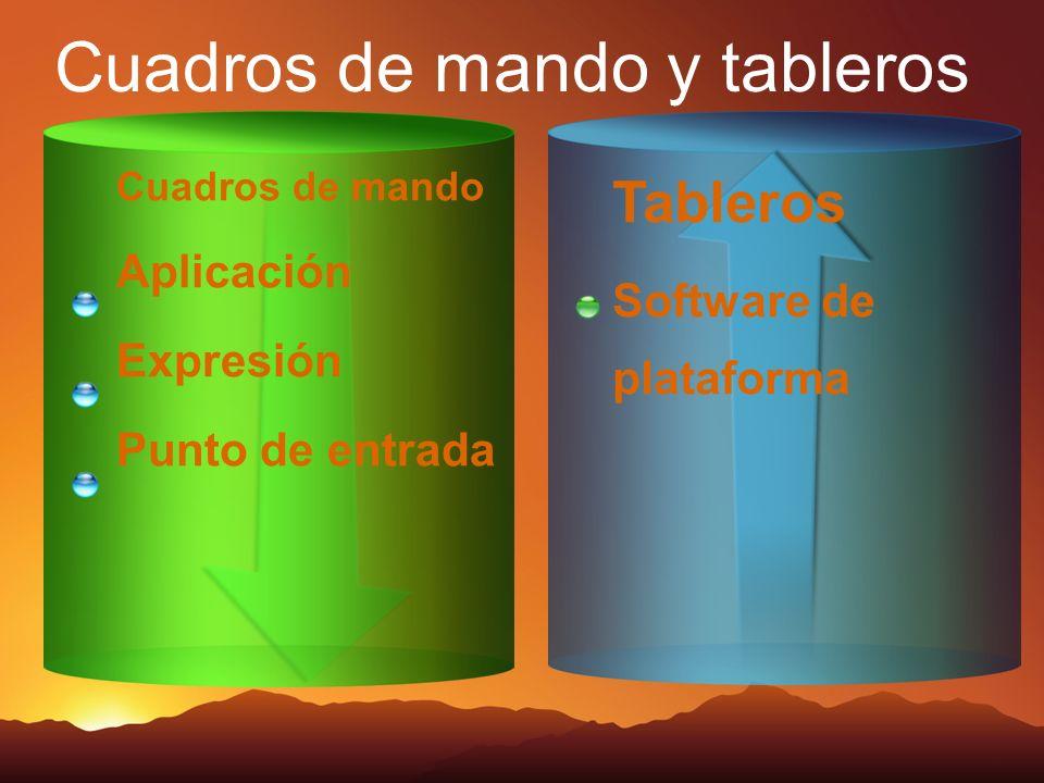 Cuadros de mando y tableros Tableros Software de plataforma Cuadros de mando Aplicación Expresión Punto de entrada