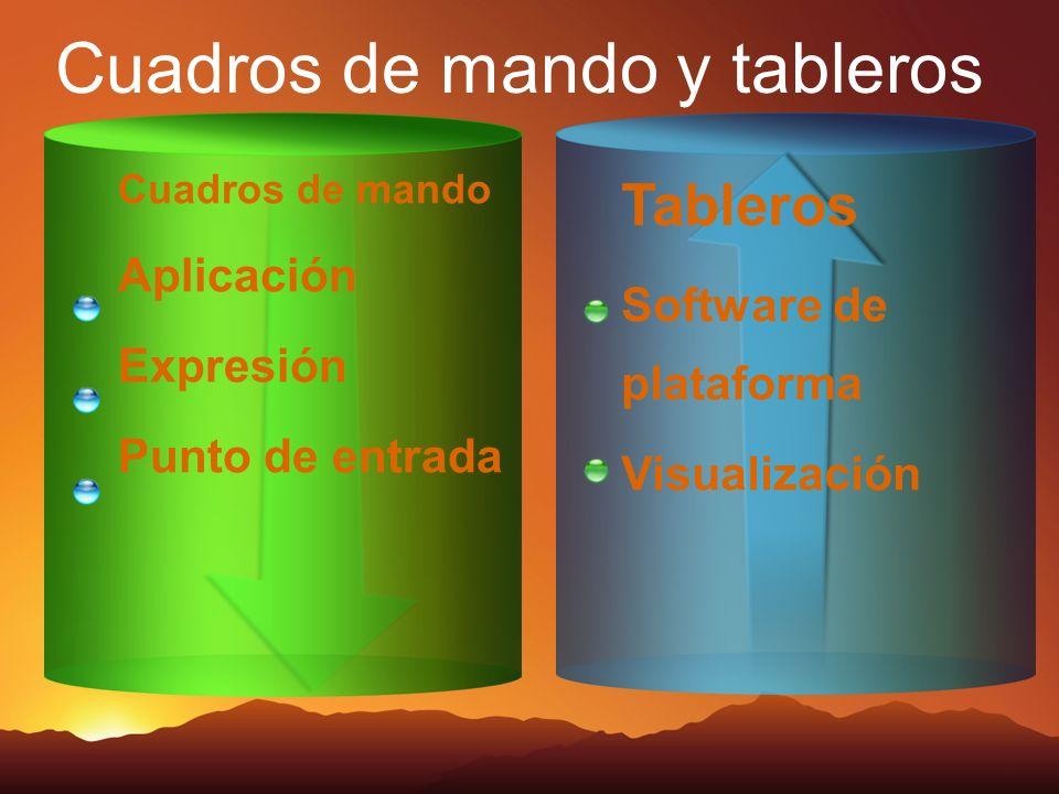 Cuadros de mando y tableros Tableros Software de plataforma Visualización Cuadros de mando Aplicación Expresión Punto de entrada