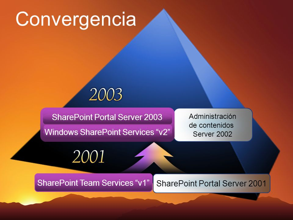 Convergencia SharePoint Portal Server 2001 SharePoint Team Services v1 Administración de contenidos Server 2002 SharePoint Portal Server 2003 Windows SharePoint Services v2