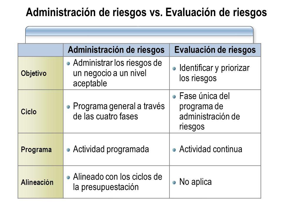 Administración de riesgos vs. Evaluación de riesgos Administración de riesgosEvaluación de riesgos Objetivo Administrar los riesgos de un negocio a un