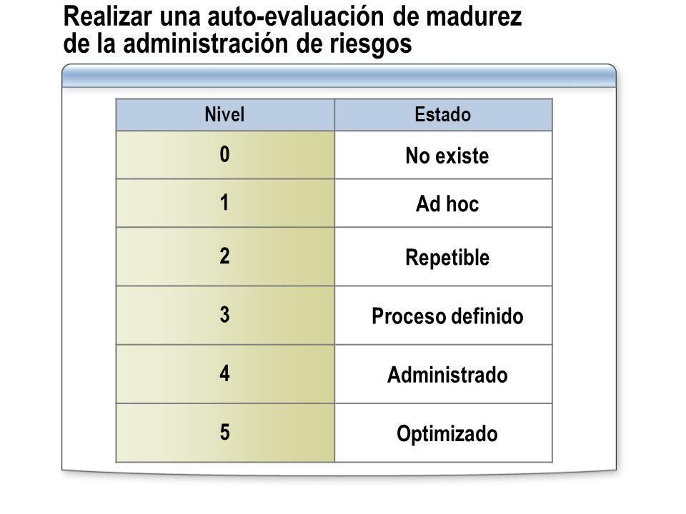 Realizar una auto-evaluación de madurez de la administración de riesgos NivelEstado 0 No existe 1 Ad hoc 2 Repetible 3 Proceso definido 4 Administrado