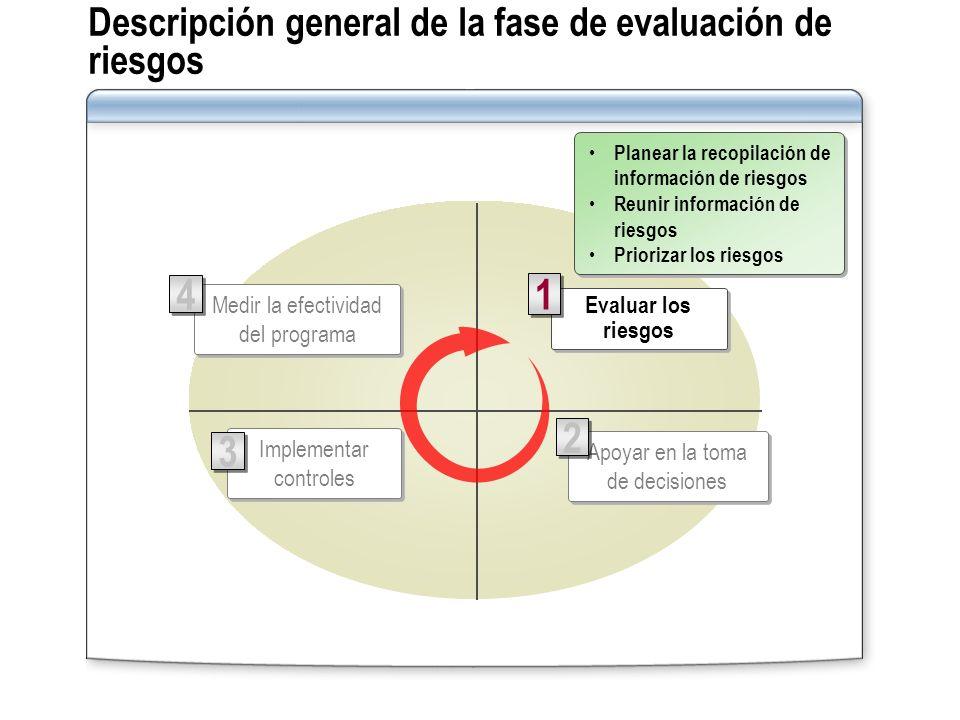 Descripción general de la fase de evaluación de riesgos Implementar controles 3 3 Apoyar en la toma de decisiones 2 2 Medir la efectividad del program