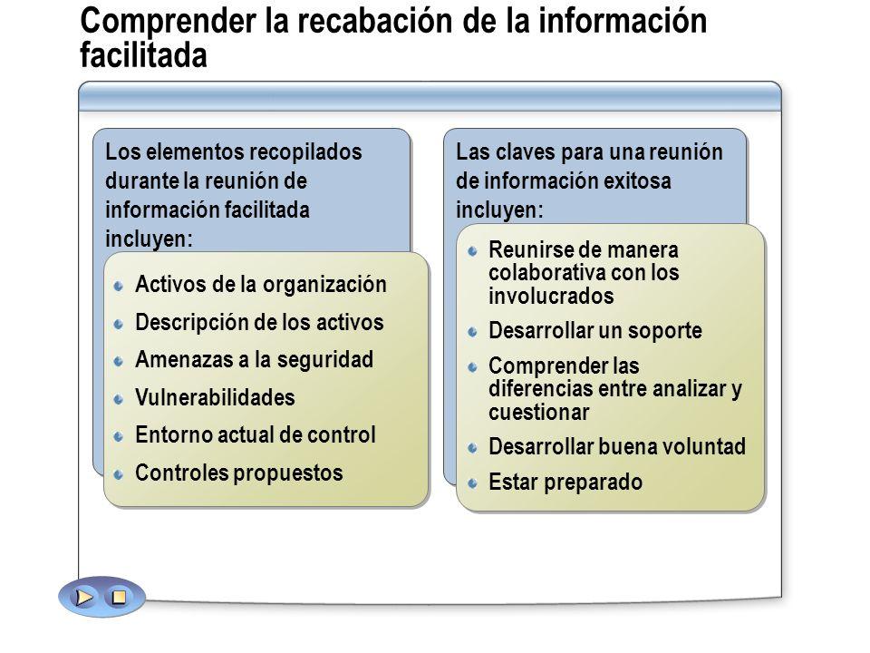 Comprender la recabación de la información facilitada Los elementos recopilados durante la reunión de información facilitada incluyen: Activos de la o