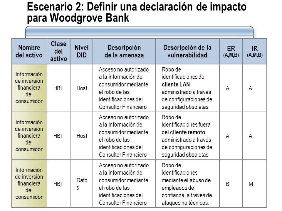 Escenario 2: Definir una declaración de impacto para Woodgrove Bank Nombre del activo Clase del activo Nivel DID Descripción de la amenaza Descripción
