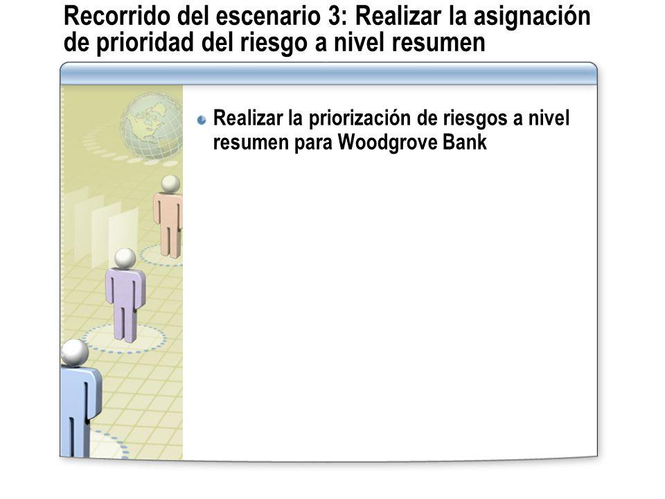 Recorrido del escenario 3: Realizar la asignación de prioridad del riesgo a nivel resumen Realizar la priorización de riesgos a nivel resumen para Woo