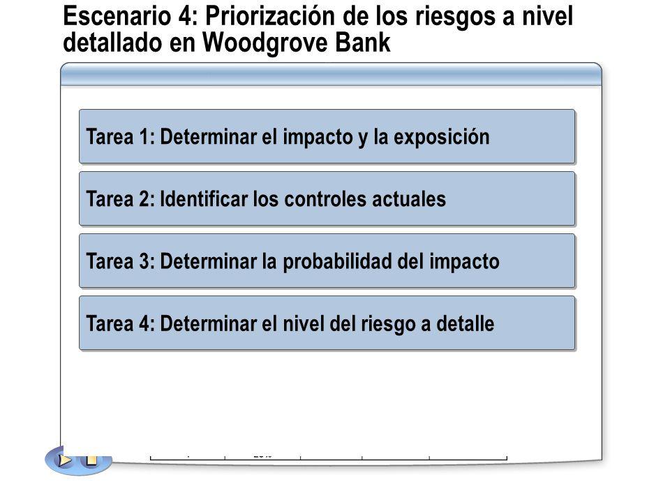 Escenario 4: Priorización de los riesgos a nivel detallado en Woodgrove Bank Tarea 2: Identificar los controles actuales: Los Consultores Financieros