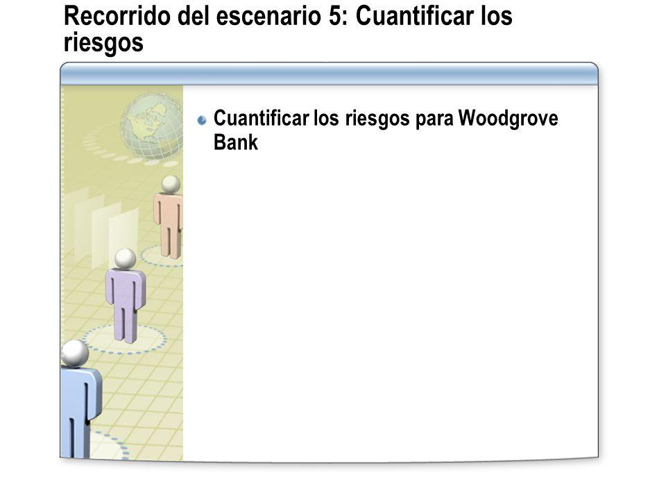 Recorrido del escenario 5: Cuantificar los riesgos Cuantificar los riesgos para Woodgrove Bank