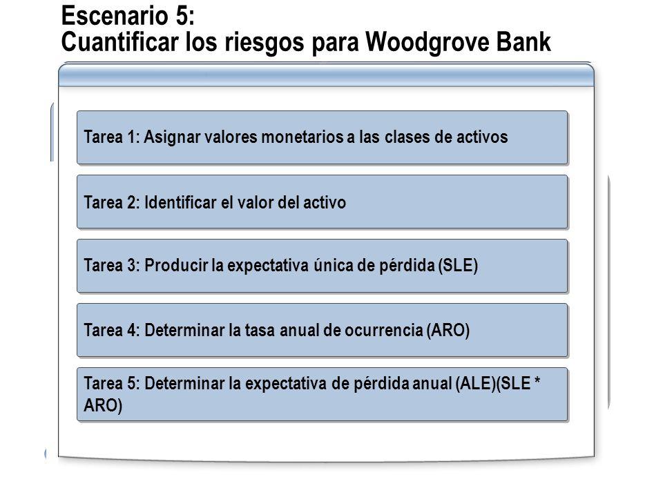 Escenario 5: Cuantificar los riesgos para Woodgrove Bank Tarea 2: Identificar el valor del activo: Información financiera del consumidor = Clase del a