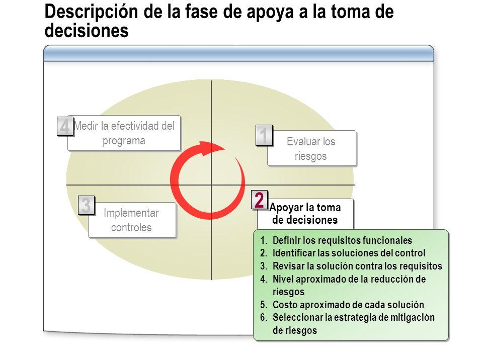 Descripción de la fase de apoya a la toma de decisiones Apoyar la toma de decisiones 2 2 Medir la efectividad del programa 4 4 Evaluar los riesgos 1 1