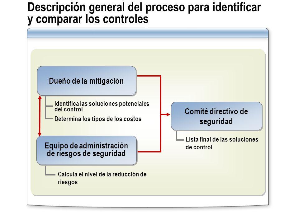 Descripción general del proceso para identificar y comparar los controles Comité directivo de seguridad Dueño de la mitigación Equipo de administració