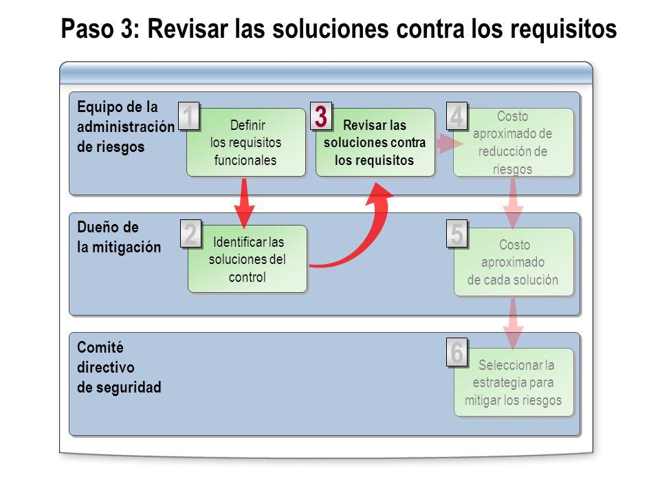 Paso 3: Revisar las soluciones contra los requisitos Equipo de la administración de riesgos Equipo de la administración de riesgos Comité directivo de