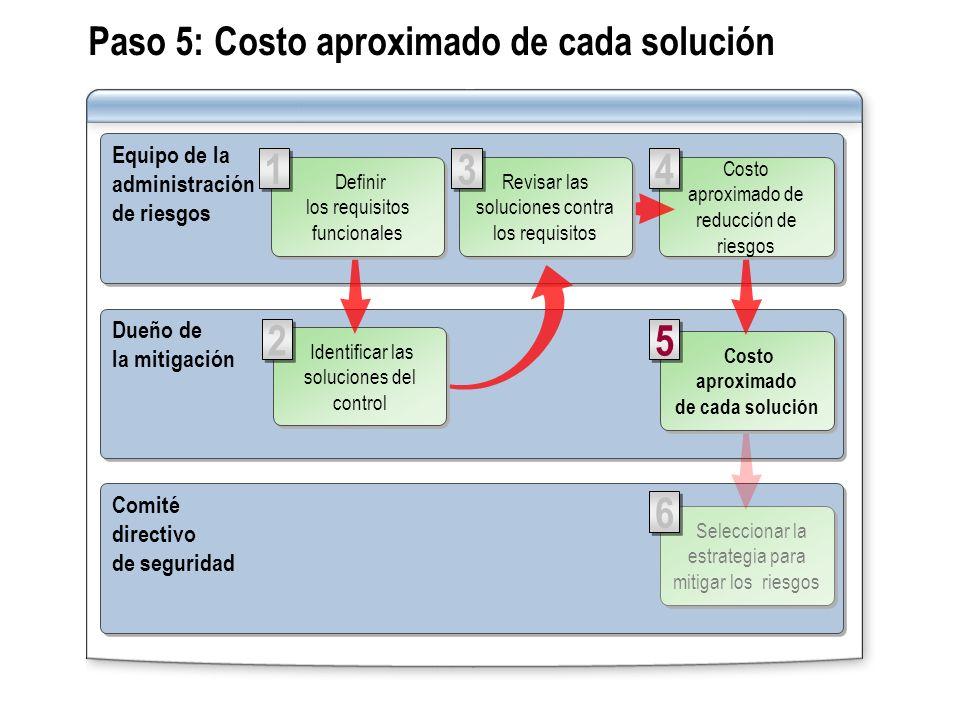 Paso 5: Costo aproximado de cada solución Equipo de la administración de riesgos Equipo de la administración de riesgos Comité directivo de seguridad