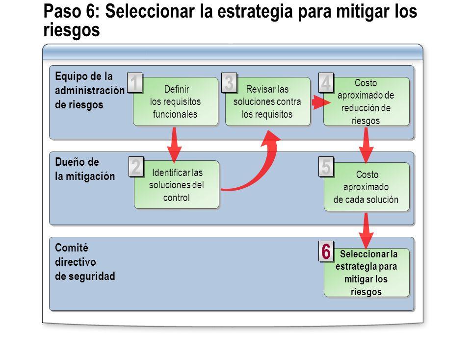 Paso 6: Seleccionar la estrategia para mitigar los riesgos Equipo de la administración de riesgos Equipo de la administración de riesgos Comité direct