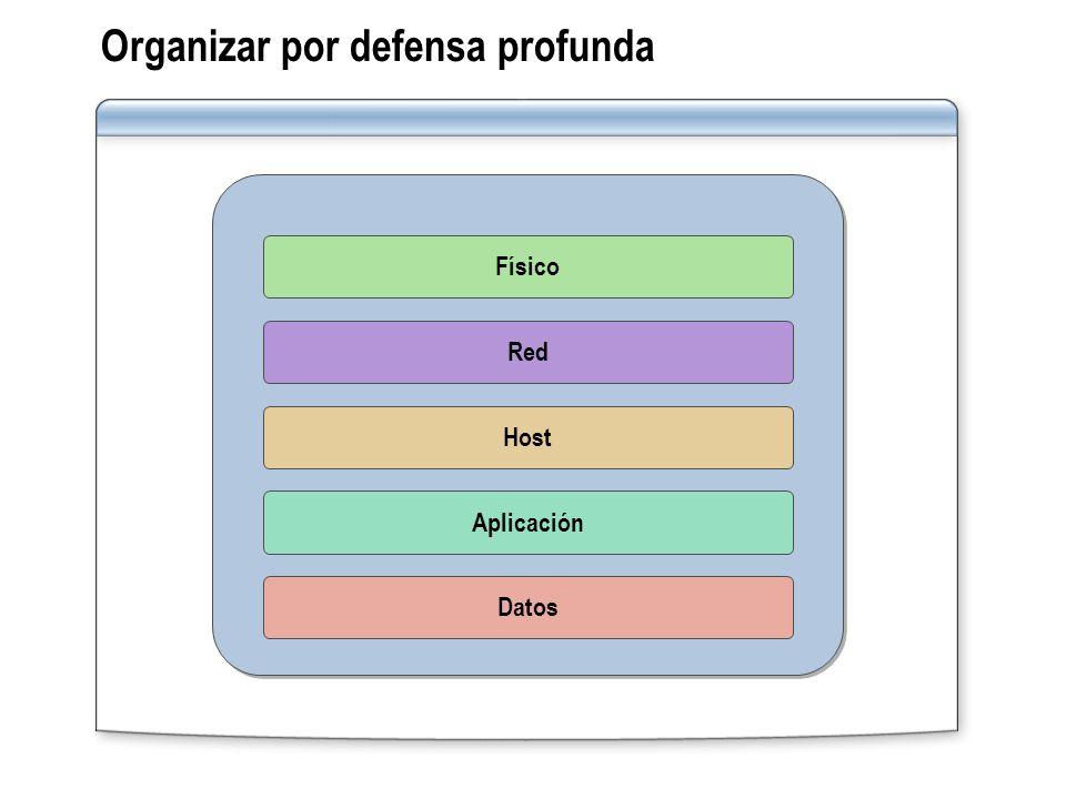 Organizar por defensa profunda Red Host Aplicación Datos Físico